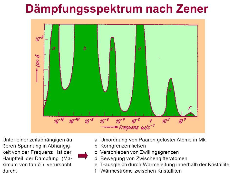 a Umordnung von Paaren gelöster Atome in Mk b Korngrenzenfließen c Verschieben von Zwillingsgrenzen d Bewegung von Zwischengitteratomen e T-ausgleich