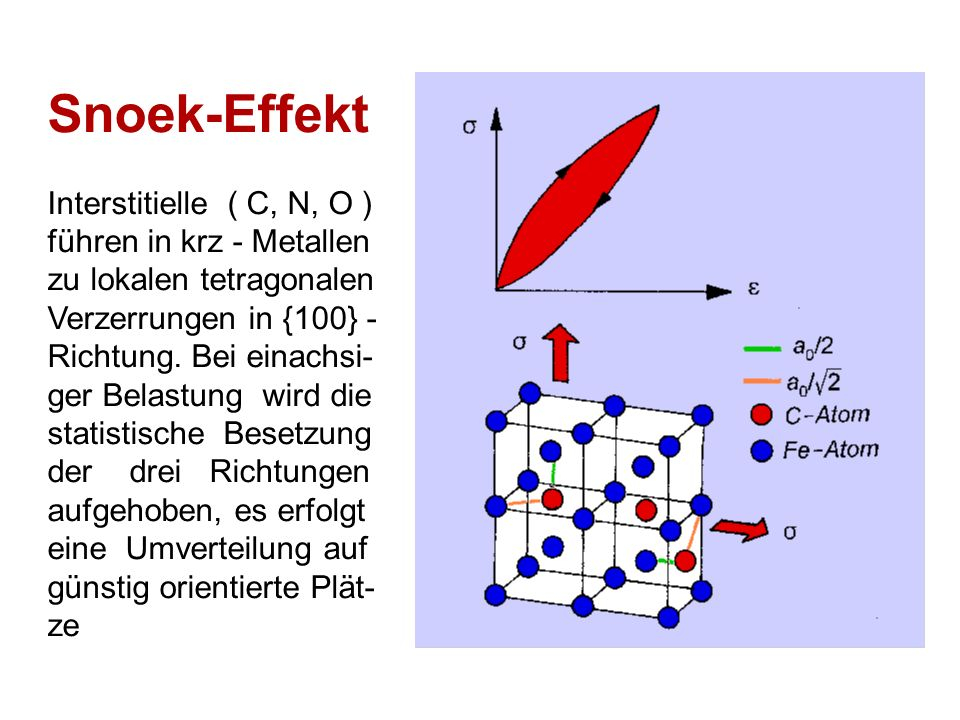 Snoek-Effekt Interstitielle ( C, N, O ) führen in krz - Metallen zu lokalen tetragonalen Verzerrungen in {100} - Richtung. Bei einachsi- ger Belastung