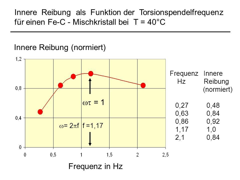 Frequenz Innere Hz Reibung (normiert) 0,27 0,48 0,63 0,84 0,86 0,92 1,17 1,0 2,1 0,84 Frequenz in Hz Innere Reibung (normiert) Innere Reibung als Funk