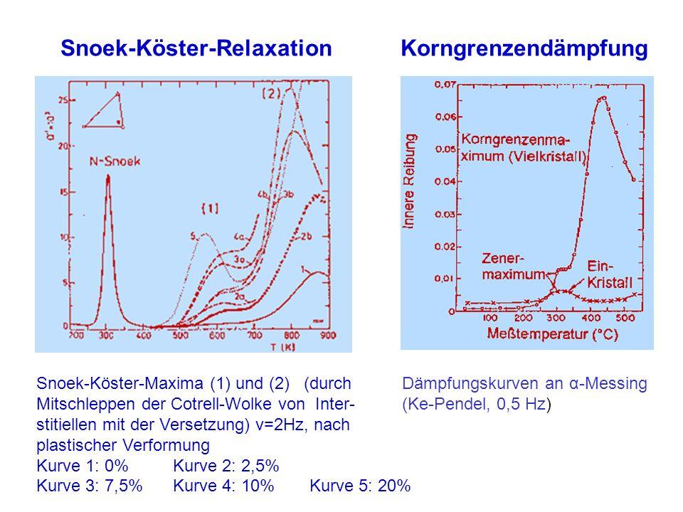 Snoek-Köster-Relaxation Korngrenzendämpfung Snoek-Köster-Maxima (1) und (2) (durch Mitschleppen der Cotrell-Wolke von Inter- stitiellen mit der Verset