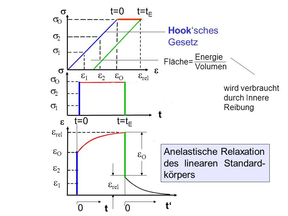 Snoek-Köster-Relaxation Korngrenzendämpfung Snoek-Köster-Maxima (1) und (2) (durch Mitschleppen der Cotrell-Wolke von Inter- stitiellen mit der Versetzung) ν=2Hz, nach plastischer Verformung Kurve 1: 0%Kurve 2: 2,5% Kurve 3: 7,5%Kurve 4: 10%Kurve 5: 20% Dämpfungskurven an α-Messing (Ke-Pendel, 0,5 Hz)
