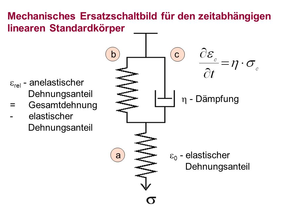 0 - elastischer Dehnungsanteil rel - anelastischer Dehnungsanteil = Gesamtdehnung - elastischer Dehnungsanteil - Dämpfung a cb Mechanisches Ersatzscha
