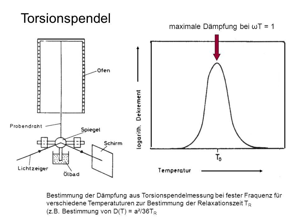 Torsionspendel maximale Dämpfung bei ωΤ = 1 Bestimmung der Dämpfung aus Torsionspendelmessung bei fester Fraquenz für verschiedene Temperatuturen zur