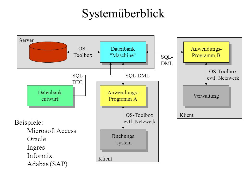 Relationale Datenbanksprache SQL Datenmanipulationssprache / Anfrage select...Projektion from...Relation / Produkt / Join where...Selektion / Differenz / Durchschnitt all / any / in / exists...Division / Quantifizierung group by...Aggregation union...Vereinigung order by...Sortierung Standardanfrageschema: Datenbanksprache (DL): - Datendefinitionssprache (DDL) - Datenmanipulationssprache (DML): - Änderungssprache - Anfragesprache