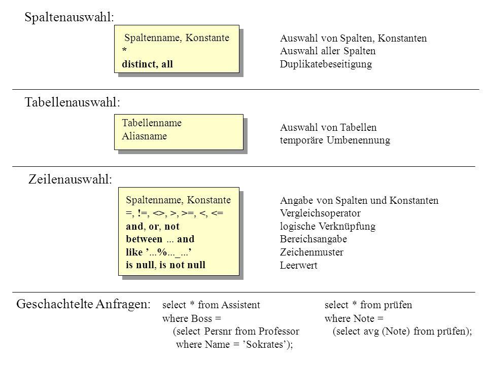 Mengenoperation: union (intersect,except) Beispiele: select Nameselect Nameselect * from Studentfrom Professorfrom Vorlesung where Sem >= allwhere not existswhere Vorlnr in (select Sem (select * (5001, 5041); from Student); from Vorlesung where Leser = Persnr); Vereinigung von Tabellen (Durchschnitt, Differenz) Quantifizierung: all, any, some in, not in exists, not exists für alle, für ein Element von, nicht Element von es existiert ein, es existiert kein Beispiele: (select Name from Assistent)(select Vorlnr from Vorlesung)select Vorlnr from Vorlesung unionexceptwhere Vorlnr not in (select Name from Professor);(select Vorlnr from hören); (select Vorlnr from hören);