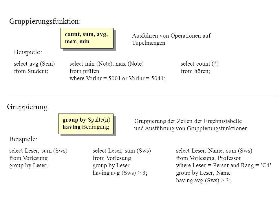Beispiele: select Persnr, Name, Raumselect Name from Professorfrom Student where Rang = C4order by Matrnr; order by Rang desc, Name asc; Festlegen der Sortierreihenfolge der Ergebnistabelle (aufsteigend oder absteigend) Sortierung: order by Spalte(n) asc / desc Beispiele: select Matrnr, Note - 1select Rang || -Professurselect Matrnr, Sem, current_date from prüfenfrom Professor;from Student; where Vorlnr = 5001; arithmetische Funktion Zeichenkettenfunktion Datumsfunktion Elementfunktion: +, -, *, /,...