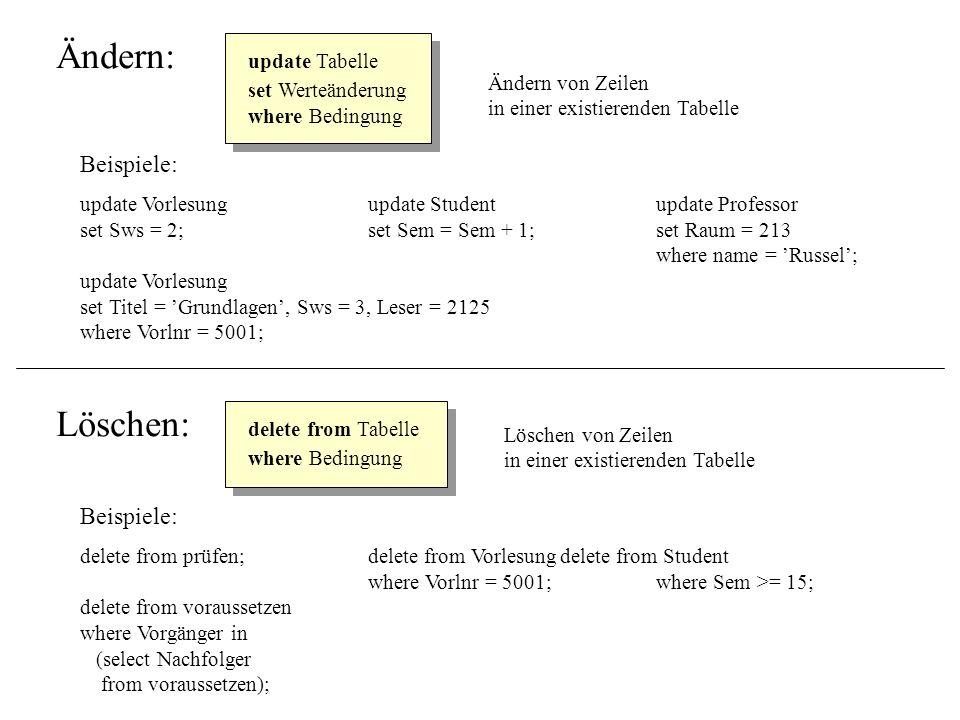 Ändern: update Tabelle set Werteänderung where Bedingung Ändern von Zeilen in einer existierenden Tabelle Beispiele: update Vorlesungupdate Studentupd