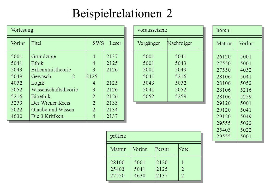 Beispielrelationen 2 voraussetzen: Vorgänger Nachfolger 5001 5041 5001 5043 5001 5049 5041 5216 5043 5052 5041 5052 5052 5259 hören: Matrnr Vorlnr 261