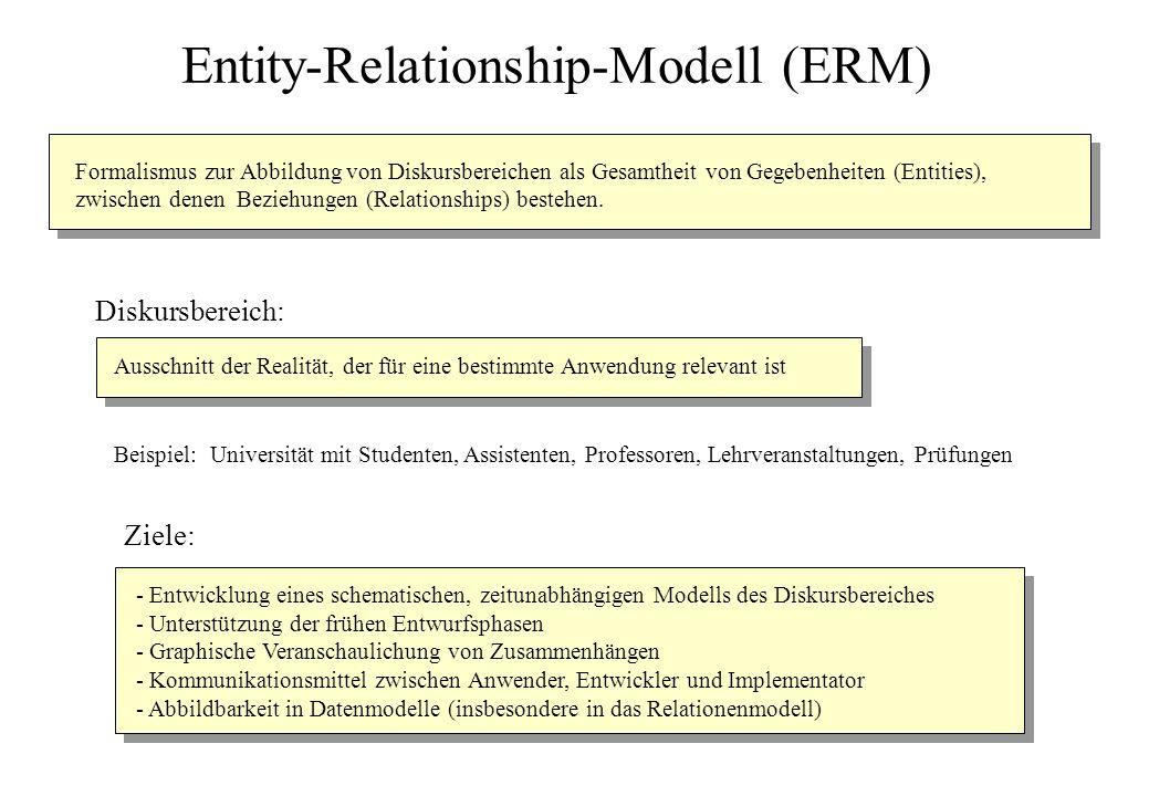 Relationship: Beziehung zwischen je einer Entity von mehreren nicht notwendig verschiedenen Entity-Typen Relationships Relationship-Typ: Verallgemeinerung (Klassifikation) gleichartiger, ähnlicher Relationships Beispiele: lesen, höhren, prüfen, voraussetzen, arbeitenfür Diagrammdarstellung: Relationship-Typ als Rhombus mit Namen des Relationship-Typs, durch ungerichtete Kanten mit korrespondierenden Entity-Typen verbunden Relationship-Typ Entity: diskrete, identifizierbare Abstraktion eines Gegenstandes der Anschauung oder des Denkens Entities Entity-Typ: Verallgemeinerung (Klassifikation) gleichartiger, ähnlicher Entities Beispiele: Student, Assistent, Professor, Lehrveranstaltung Diagrammdarstellung: Entity-Typ als Rechteck mit Namen des Entity-Typs Entity-Typ