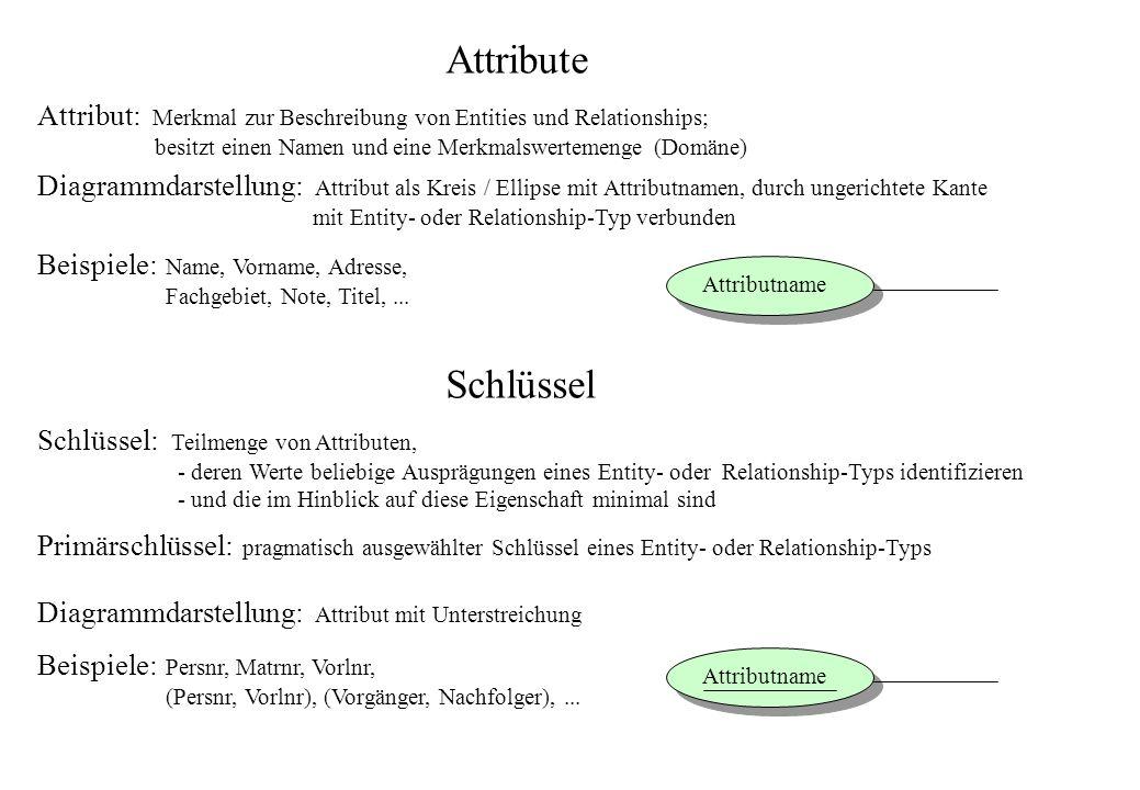 Attribute Schlüssel Attribut: Merkmal zur Beschreibung von Entities und Relationships; besitzt einen Namen und eine Merkmalswertemenge (Domäne) Diagra