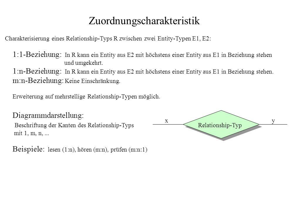 Zuordnungscharakteristik Charakterisierung eines Relationship-Typs R zwischen zwei Entity-Typen E1, E2: 1:1-Beziehung: In R kann ein Entity aus E2 mit