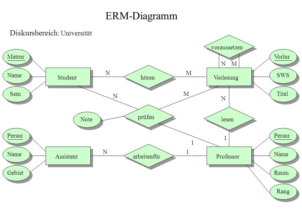 ERM-Diagramm Student Professor Vorlesung Assistent prüfen voraussetzen arbeitenfür lesen hören Matrnr Name Sem Persnr Name Gebiet Vorlnr SWS Titel Per