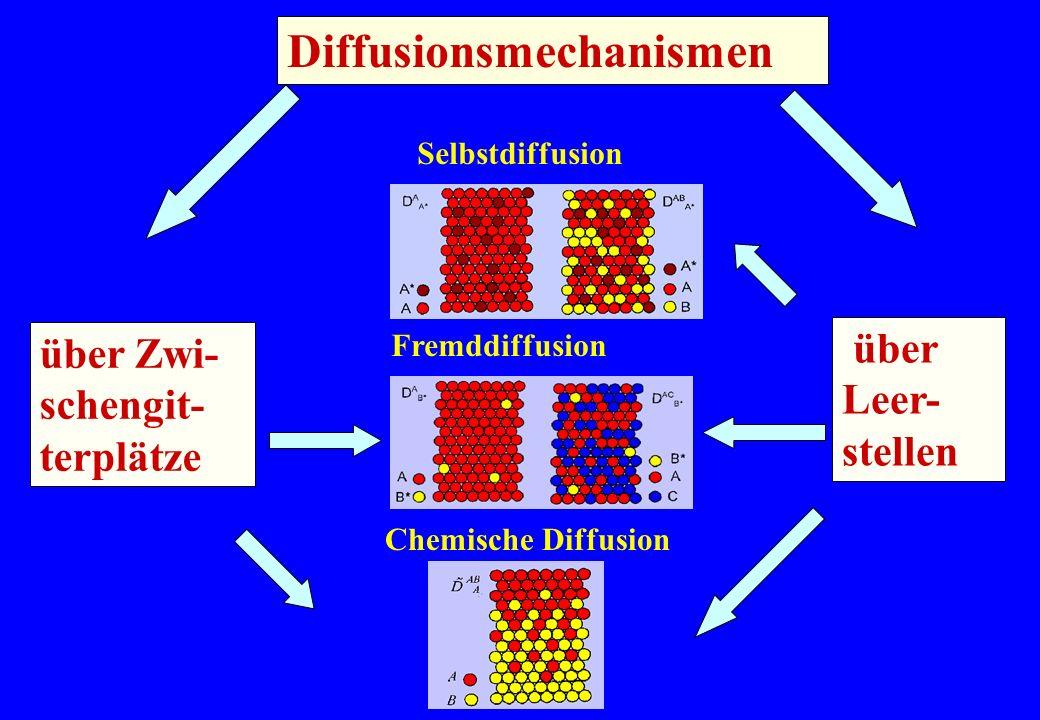 Selbstdiffusion Fremddiffusion Chemische Diffusion Diffusionsmechanismen über Zwi- schengit- terplätze über Leer- stellen