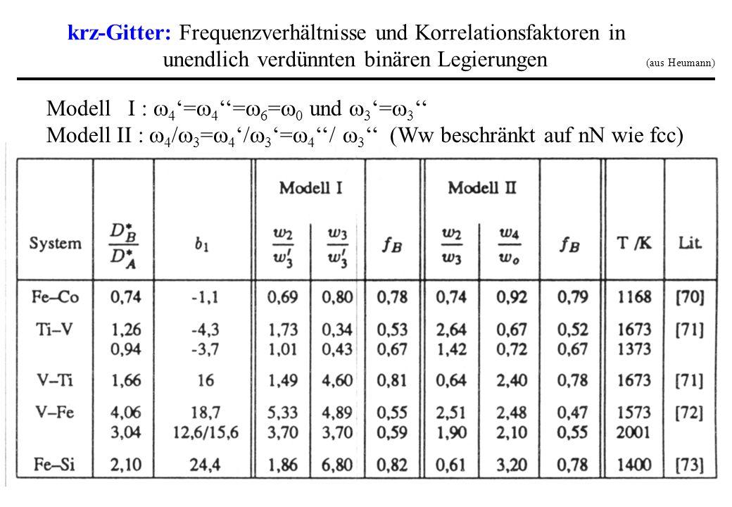 Modell I : 4 = 4 = 6 = 0 und 3 = 3 Modell II : 4 / 3 = 4 / 3 = 4 / 3 (Ww beschränkt auf nN wie fcc) krz-Gitter: Frequenzverhältnisse und Korrelationsf