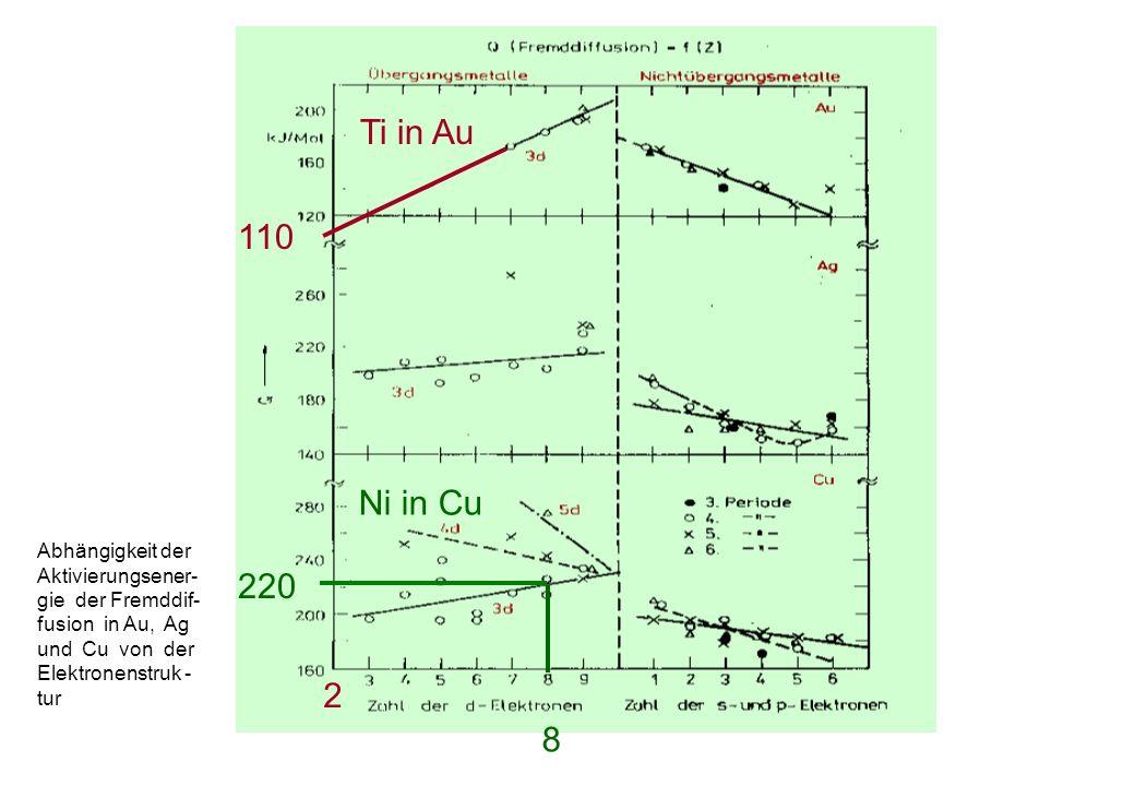 110 Ti in Au 2 220 Ni in Cu 8 Abhängigkeit der Aktivierungsener- gie der Fremddif- fusion in Au, Ag und Cu von der Elektronenstruk - tur