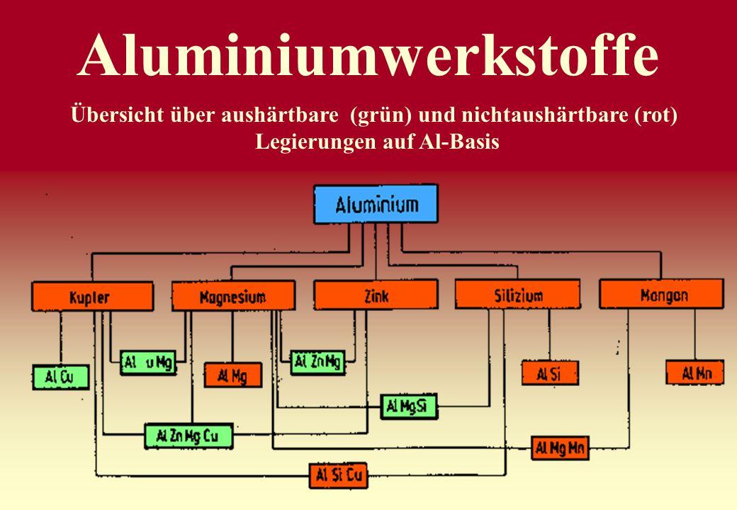 Aluminiumwerkstoffe Übersicht über aushärtbare (grün) und nichtaushärtbare (rot) Legierungen auf Al-Basis