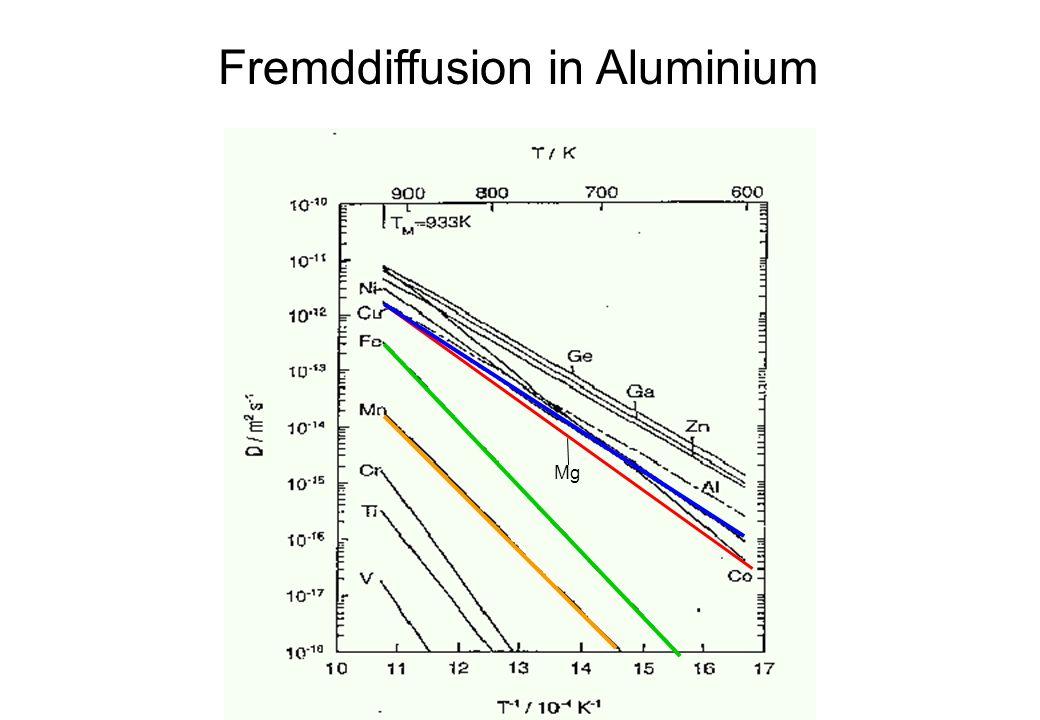 C2: Mikrostrukturen und mechanisches Verhalten von sekundär erzeugten Aluminiumwerkstoffen nach Erstarrung, Umformung und Wärmebehandlung Fremddiffusi