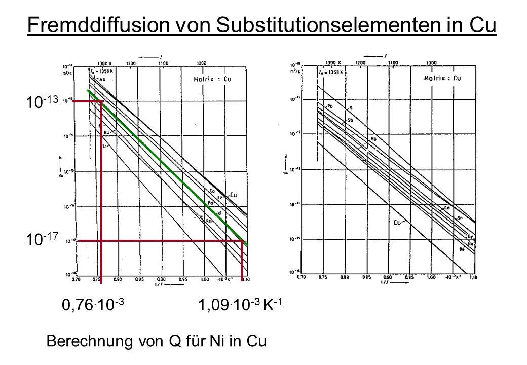 Fremddiffusion von Substitutionselementen in Cu 0,76. 10 -3 1,09. 10 -3 K -1 10 -13 10 -17 Berechnung von Q für Ni in Cu