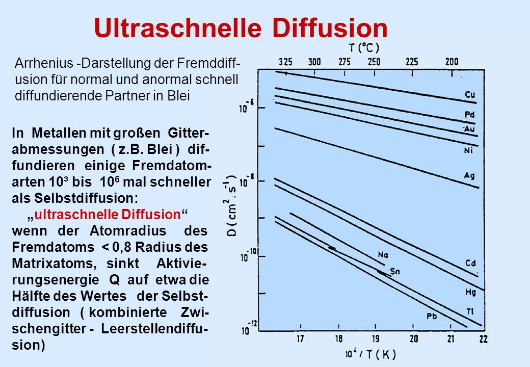 Ultraschnelle Diffusion In Metallen mit großen Gitter- abmessungen ( z.B. Blei ) dif- fundieren einige Fremdatom- arten 10³ bis 10 6 mal schneller als