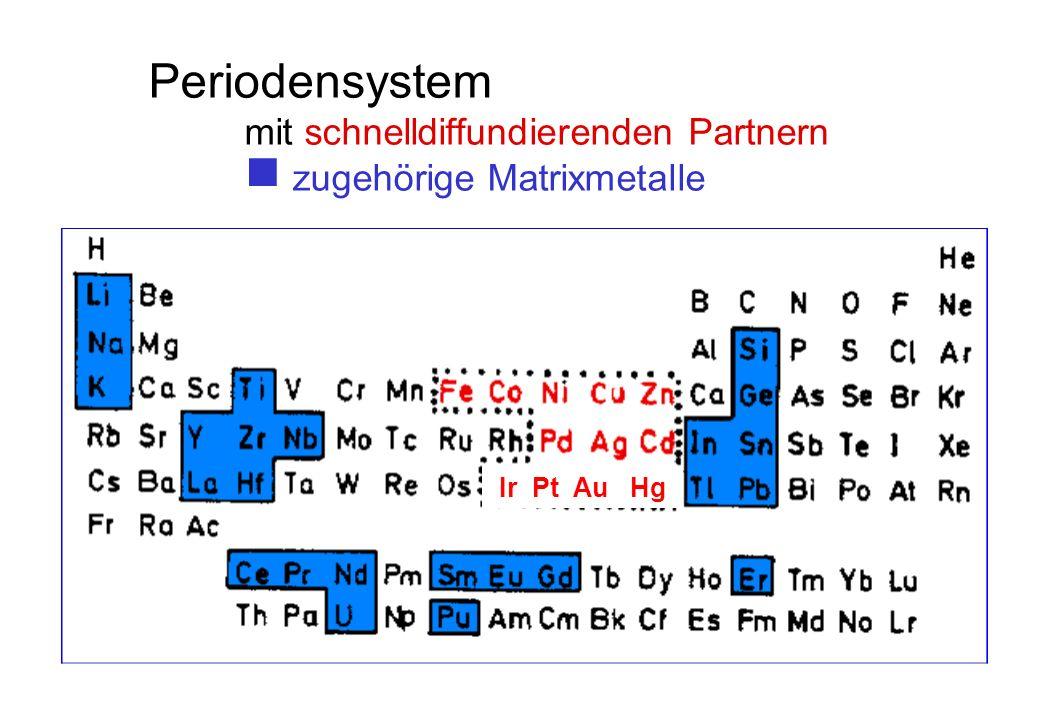 Periodensystem mit schnelldiffundierenden Partnern zugehörige Matrixmetalle Ir Pt Au Hg
