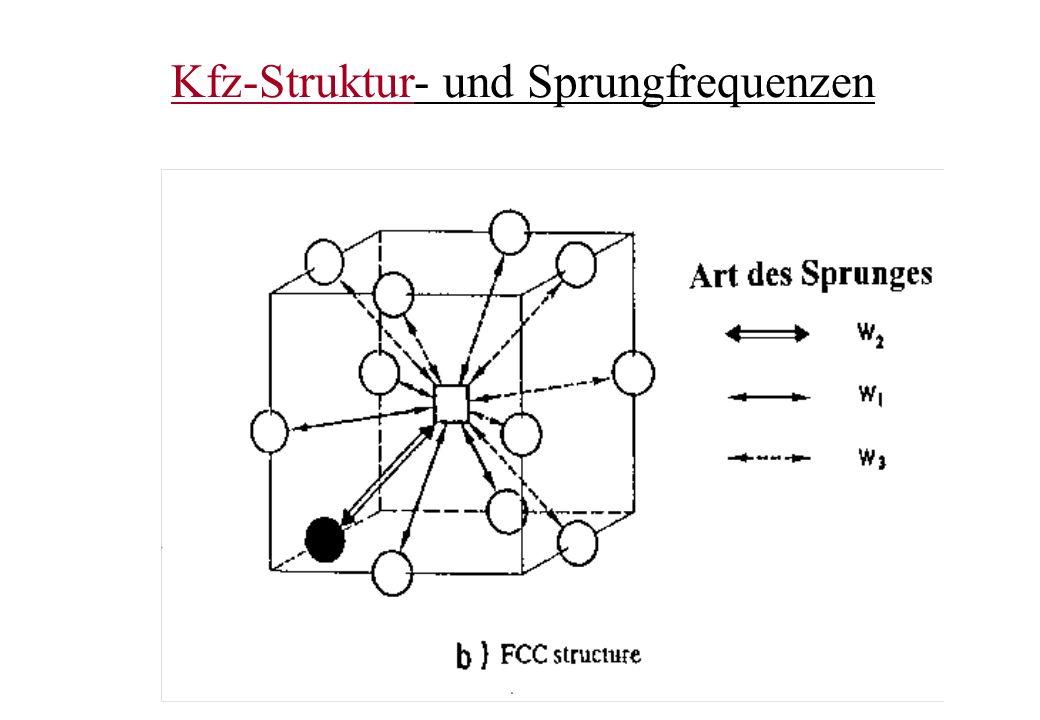 Kfz-Struktur- und Sprungfrequenzen