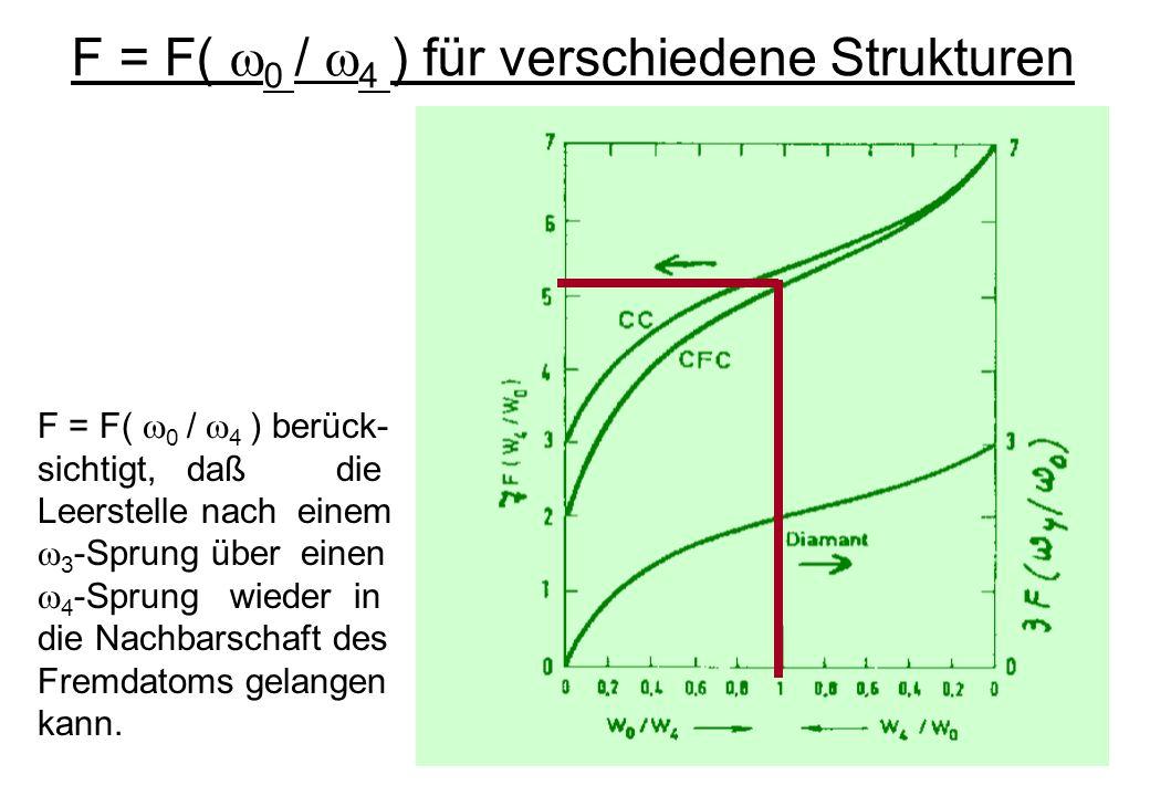 F = F( 0 / 4 ) berück- sichtigt, daß die Leerstelle nach einem 3 -Sprung über einen 4 -Sprung wieder in die Nachbarschaft des Fremdatoms gelangen kann