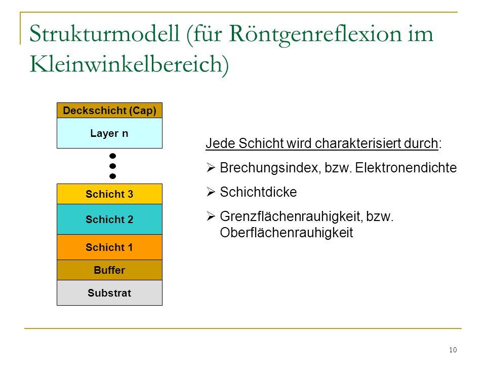 10 Strukturmodell (für Röntgenreflexion im Kleinwinkelbereich) Substrat Buffer Schicht 1 Schicht 2 Schicht 3 Layer n Deckschicht (Cap) Jede Schicht wi