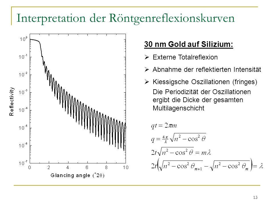 13 Interpretation der Röntgenreflexionskurven 30 nm Gold auf Silizium: Externe Totalreflexion Abnahme der reflektierten Intensität Kiessigsche Oszilla