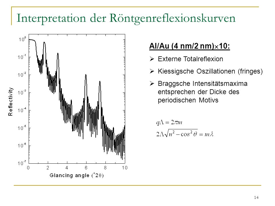 14 Interpretation der Röntgenreflexionskurven Al/Au (4 nm/2 nm) 10: Externe Totalreflexion Kiessigsche Oszillationen (fringes) Braggsche Intensitätsma