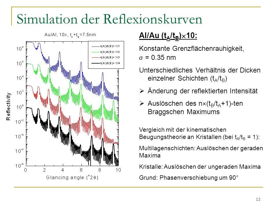 15 Simulation der Reflexionskurven Al/Au (t A /t B ) 10: Konstante Grenzflächenrauhigkeit, = 0.35 nm Unterschiedliches Verhältnis der Dicken einzelner