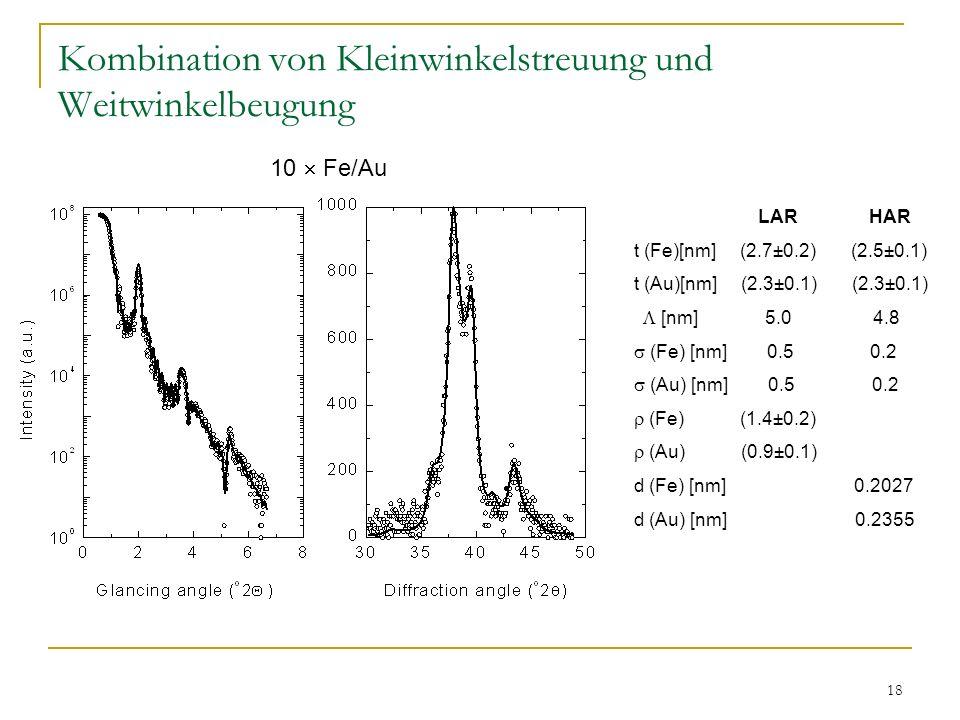 18 Kombination von Kleinwinkelstreuung und Weitwinkelbeugung LAR HAR t (Fe)[nm] (2.7±0.2) (2.5±0.1) t (Au)[nm] (2.3±0.1) (2.3±0.1) [nm] 5.0 4.8 (Fe) [