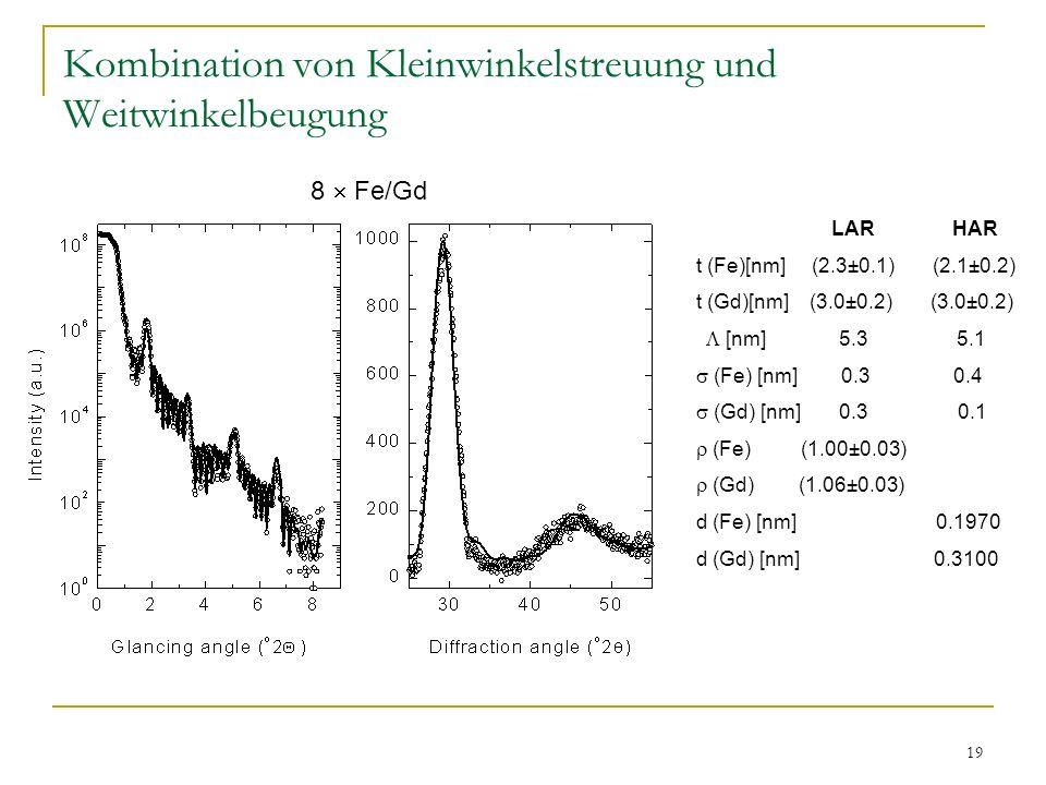 19 Kombination von Kleinwinkelstreuung und Weitwinkelbeugung LAR HAR t (Fe)[nm] (2.3±0.1) (2.1±0.2) t (Gd)[nm] (3.0±0.2) (3.0±0.2) [nm] 5.3 5.1 (Fe) [