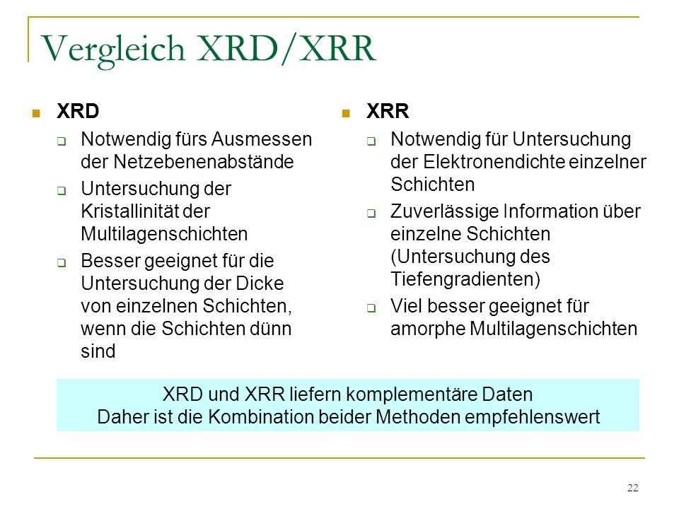 22 Vergleich XRD/XRR XRD Notwendig fürs Ausmessen der Netzebenenabstände Untersuchung der Kristallinität der Multilagenschichten Besser geeignet für d