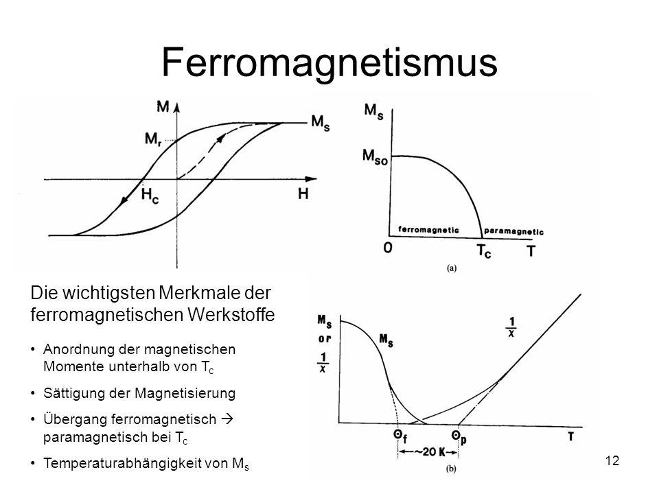 12 Ferromagnetismus Die wichtigsten Merkmale der ferromagnetischen Werkstoffe Anordnung der magnetischen Momente unterhalb von T c Sättigung der Magnetisierung Übergang ferromagnetisch paramagnetisch bei T c Temperaturabhängigkeit von M s