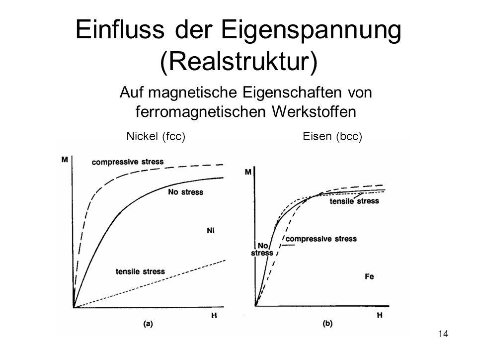 14 Einfluss der Eigenspannung (Realstruktur) Auf magnetische Eigenschaften von ferromagnetischen Werkstoffen Nickel (fcc)Eisen (bcc)