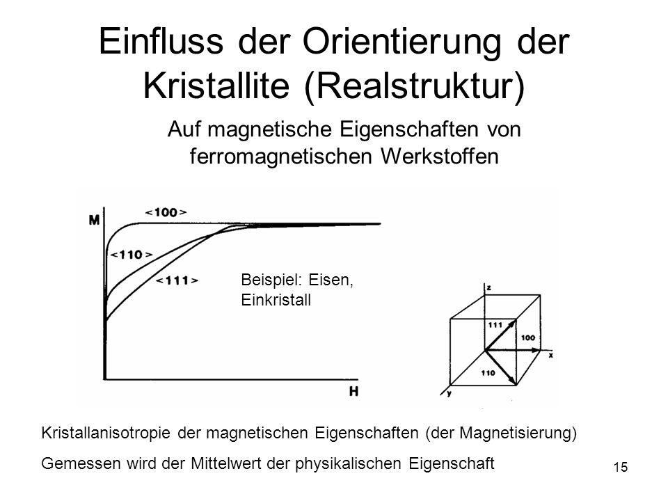 15 Einfluss der Orientierung der Kristallite (Realstruktur) Auf magnetische Eigenschaften von ferromagnetischen Werkstoffen Kristallanisotropie der magnetischen Eigenschaften (der Magnetisierung) Gemessen wird der Mittelwert der physikalischen Eigenschaft Beispiel: Eisen, Einkristall