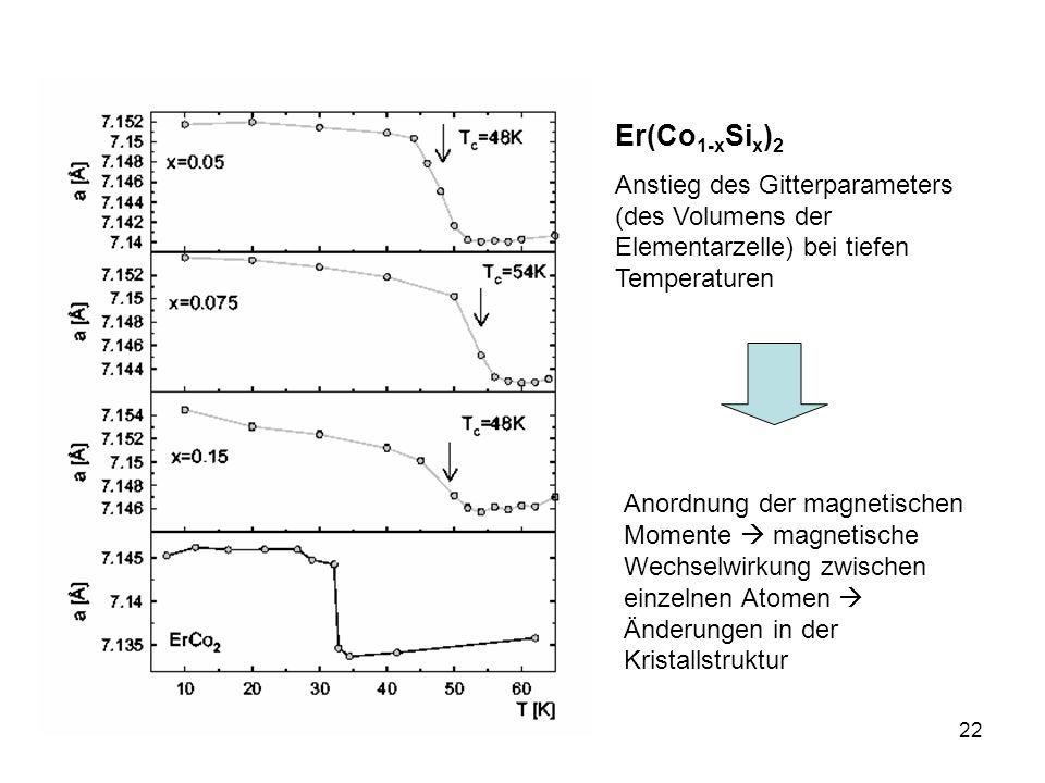 22 Er(Co 1-x Si x ) 2 Anstieg des Gitterparameters (des Volumens der Elementarzelle) bei tiefen Temperaturen Anordnung der magnetischen Momente magnetische Wechselwirkung zwischen einzelnen Atomen Änderungen in der Kristallstruktur