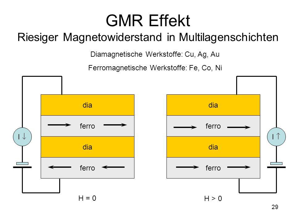 29 GMR Effekt Riesiger Magnetowiderstand in Multilagenschichten dia ferro dia ferro H = 0 dia ferro dia ferro H > 0 Diamagnetische Werkstoffe: Cu, Ag, Au Ferromagnetische Werkstoffe: Fe, Co, Ni I I