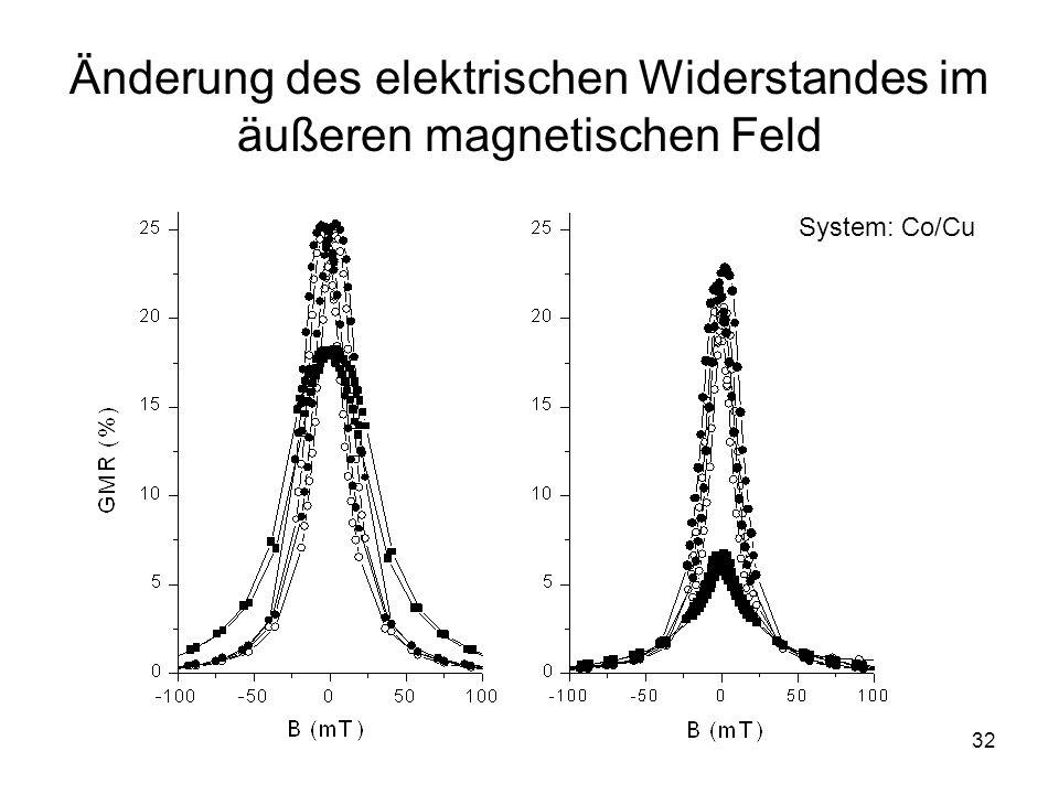 32 Änderung des elektrischen Widerstandes im äußeren magnetischen Feld System: Co/Cu