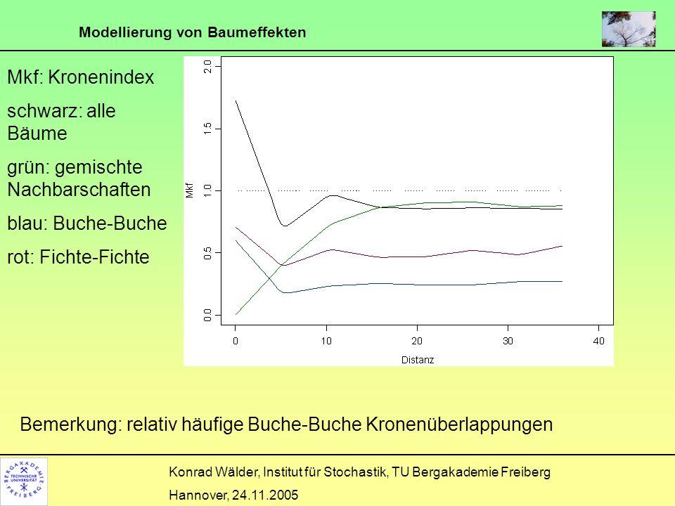 Modellierung von Baumeffekten Konrad Wälder, Institut für Stochastik, TU Bergakademie Freiberg Hannover, 24.11.2005 Mkf: Kronenindex schwarz: alle Bäu
