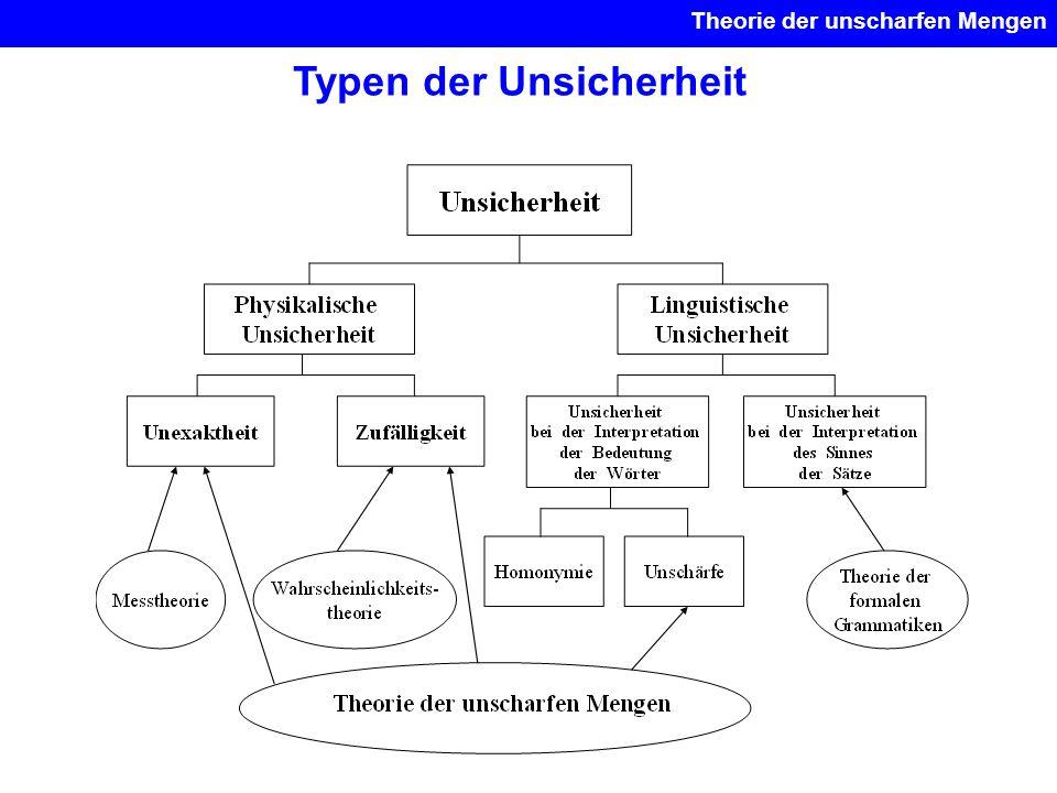 Typen der Unsicherheit Theorie der unscharfen Mengen