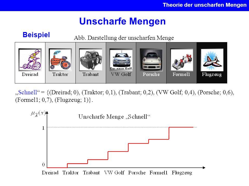 Unscharfe Mengen Theorie der unscharfen Mengen Beispiel Abb. Darstellung der unscharfen Menge Schnell = {(Dreirad; 0), (Traktor; 0,1), (Trabant; 0,2),