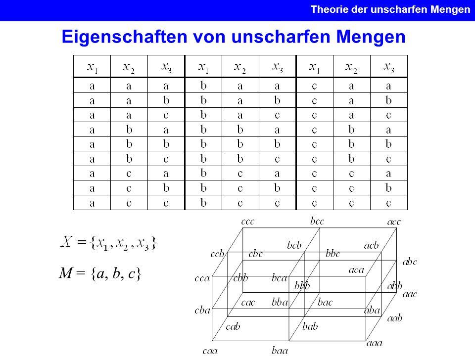 Eigenschaften von unscharfen Mengen Theorie der unscharfen Mengen M = {a, b, c}