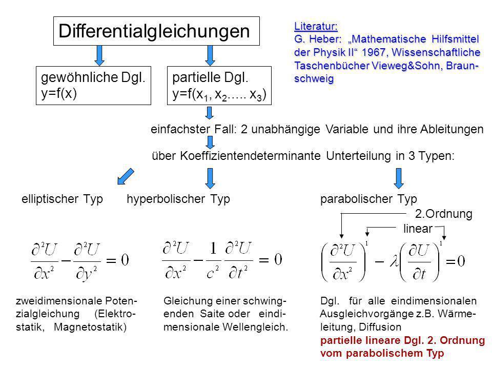 Differentialgleichungen gewöhnliche Dgl. y=f(x) partielle Dgl. y=f(x 1, x 2..... x 3 ) einfachster Fall: 2 unabhängige Variable und ihre Ableitungen ü