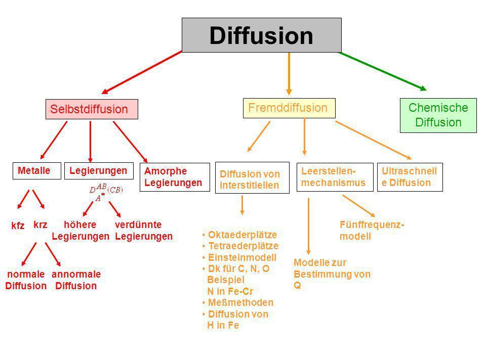 Selbstdiffusion Fremddiffusion MetalleLegierungen Amorphe Legierungen kfz krz annormale Diffusion normale Diffusion höhere Legierungen verdünnte Legie