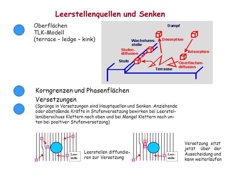 Leerstellenquellen und Senken Oberflächen TLK-Modell (terrace – ledge – kink) Korngrenzen und Phasenflächen Versetzungen (Sprünge in Versetzungen sind