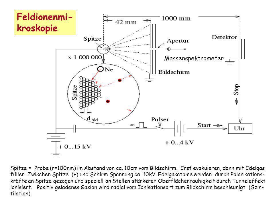 Feldionenmi- kroskopie Spitze = Probe (r=100nm) im Abstand von ca. 10cm vom Bildschirm. Erst evakuieren, dann mit Edelgas füllen. Zwischen Spitze (+)