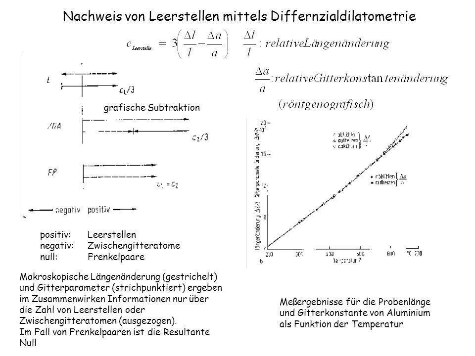 Nachweis von Leerstellen mittels Differnzialdilatometrie Makroskopische Längenänderung (gestrichelt) und Gitterparameter (strichpunktiert) ergeben im