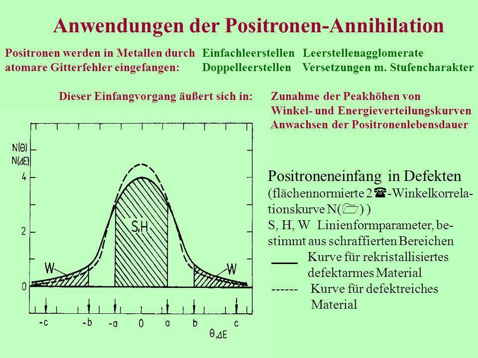 Anwendungen der Positronen-Annihilation Positronen werden in Metallen durch Einfachleerstellen Leerstellenagglomerate atomare Gitterfehler eingefangen