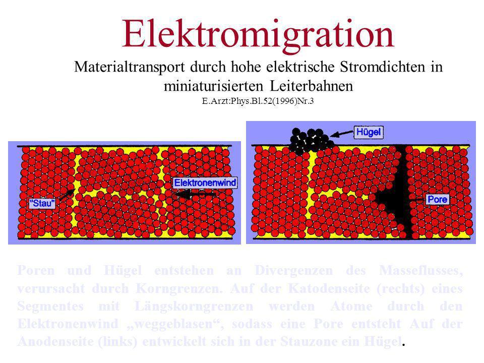 Elektromigration Materialtransport durch hohe elektrische Stromdichten in miniaturisierten Leiterbahnen E.Arzt:Phys.Bl.52(1996)Nr.3 Poren und Hügel en